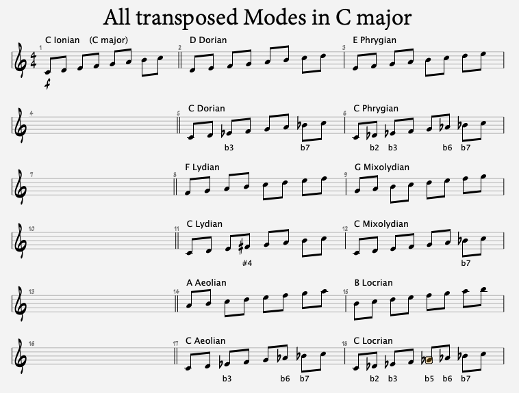 all transposed modes in c major