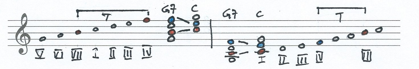 details of a g7 chord resolution