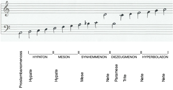 Ancient Greek music note names
