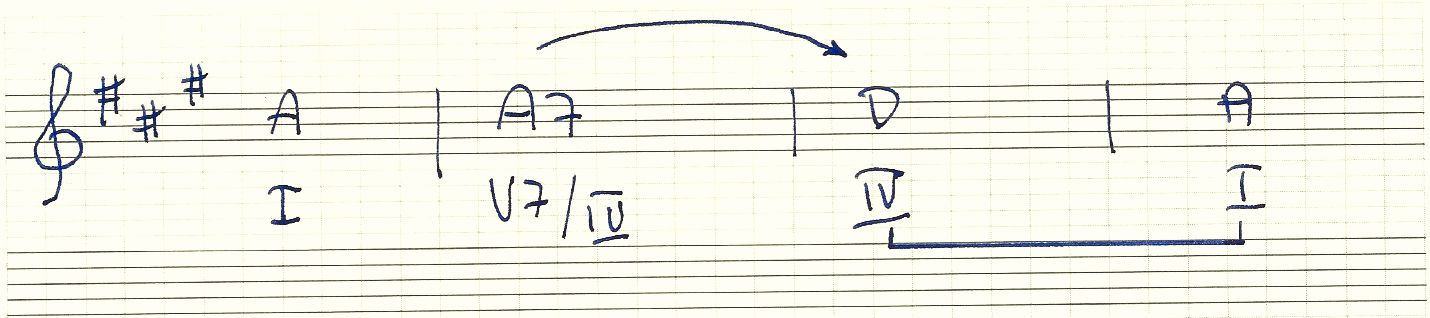 modulation with secondary dominant chords, what is a secondary dominant chord,