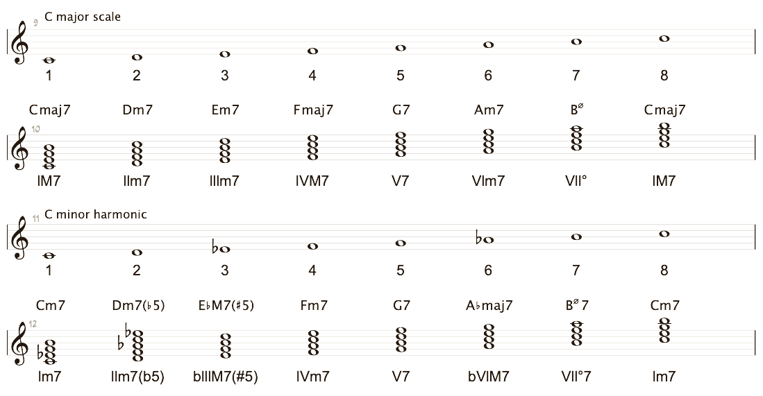 c major scale and chord descriptions