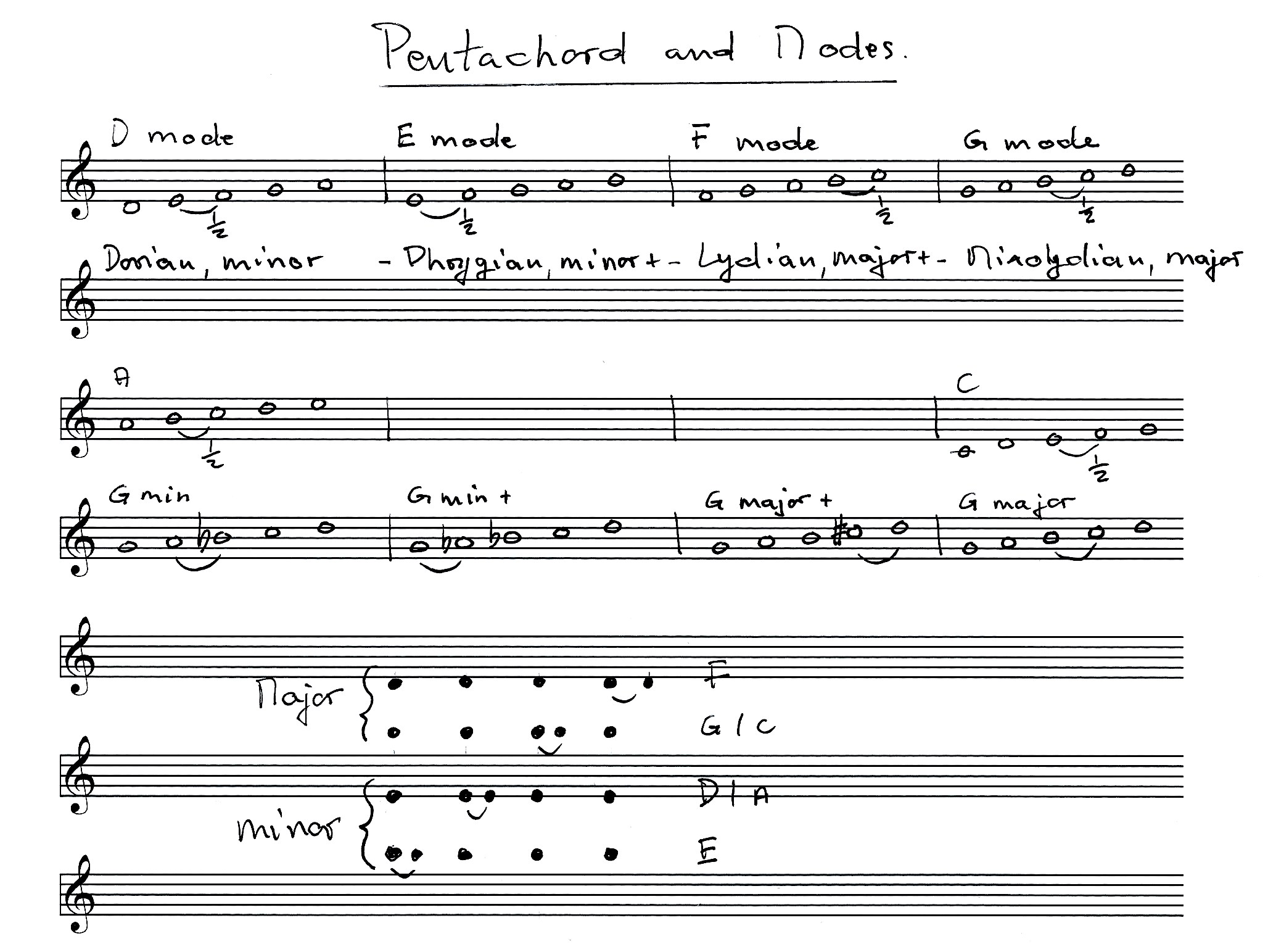 pentachords and music modes